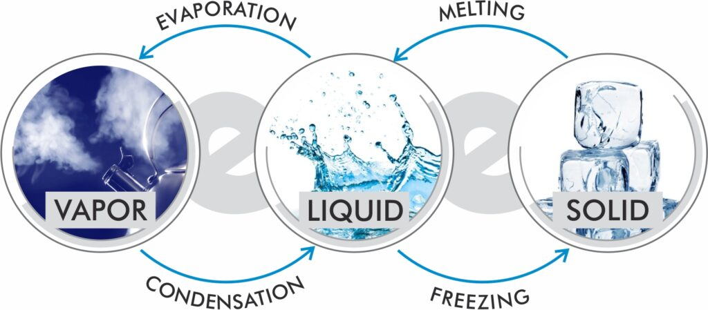 Evaporation and condensation process is shown in this image.