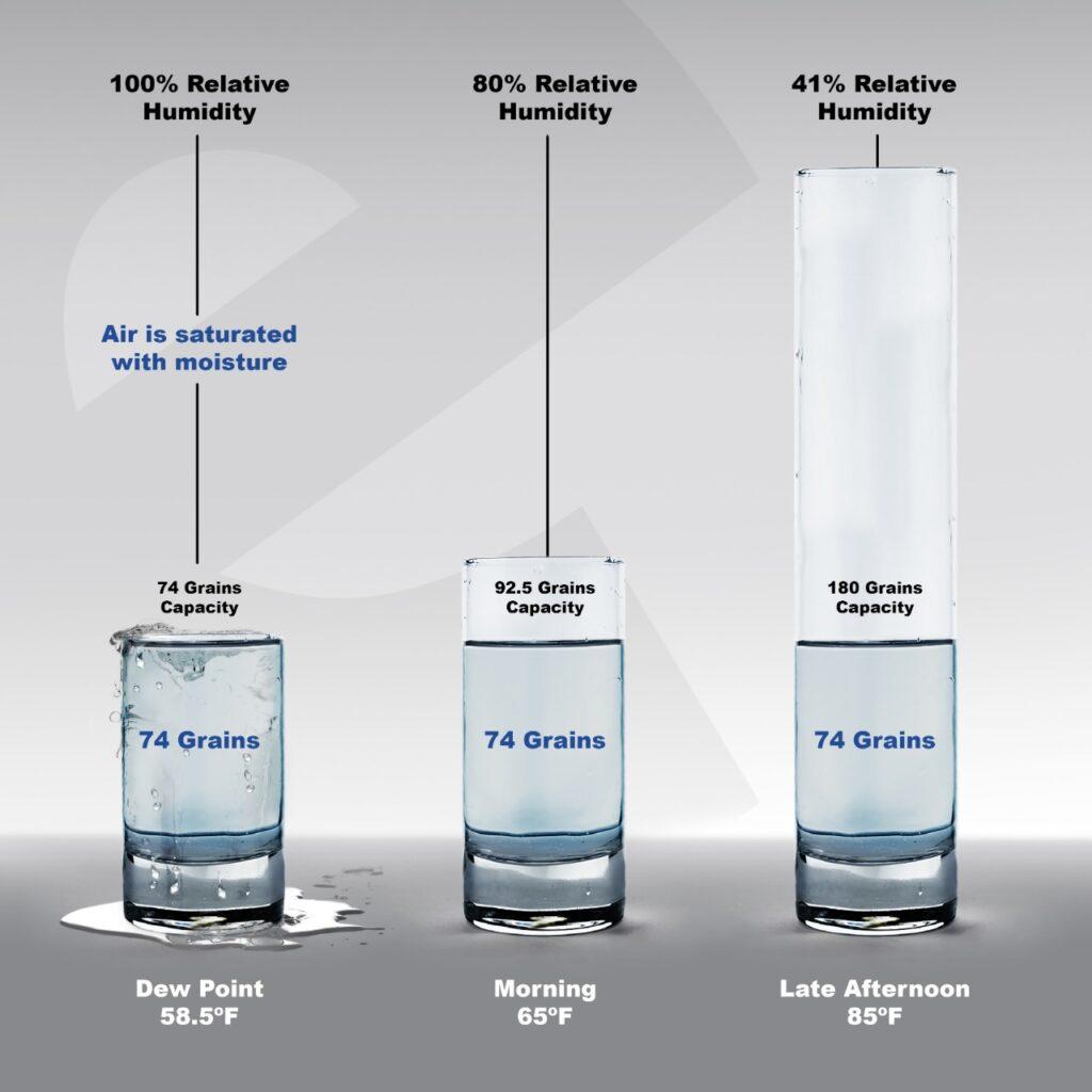 Visual representation of relative humidity.