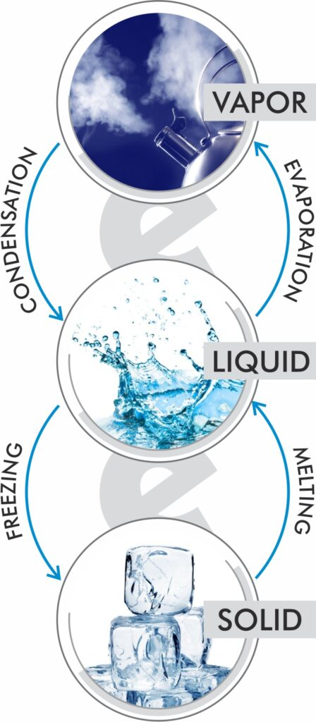Gas condensates to liquid, liquid evaporates to a gas