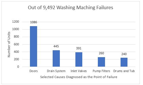Chart of causes for washing machine failures