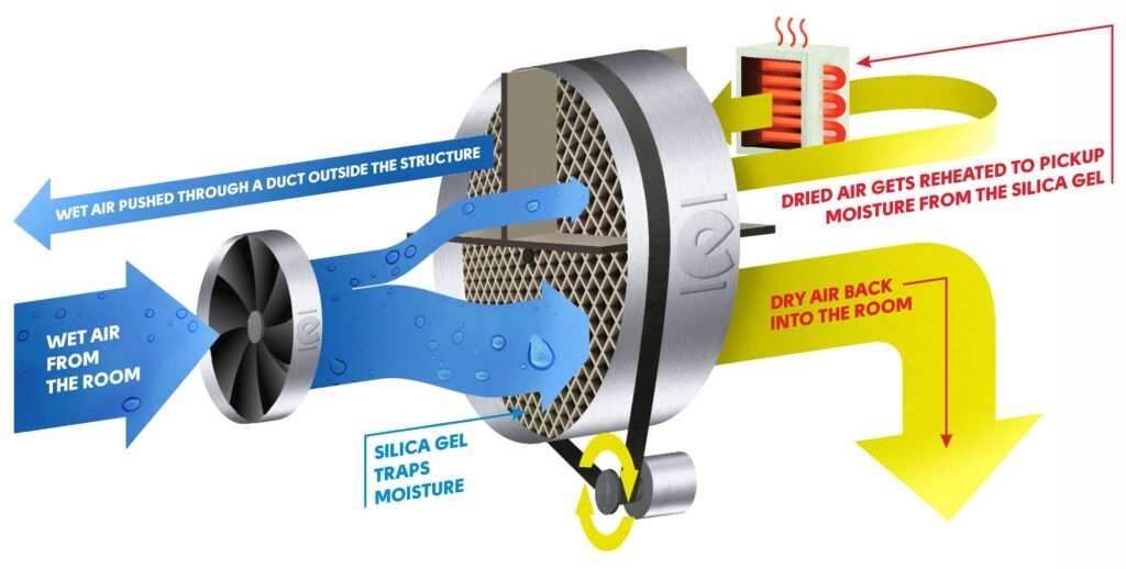 The process of how a desiccant dehumidifier is drawn out.